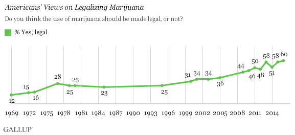Marijuana trending up and up.
