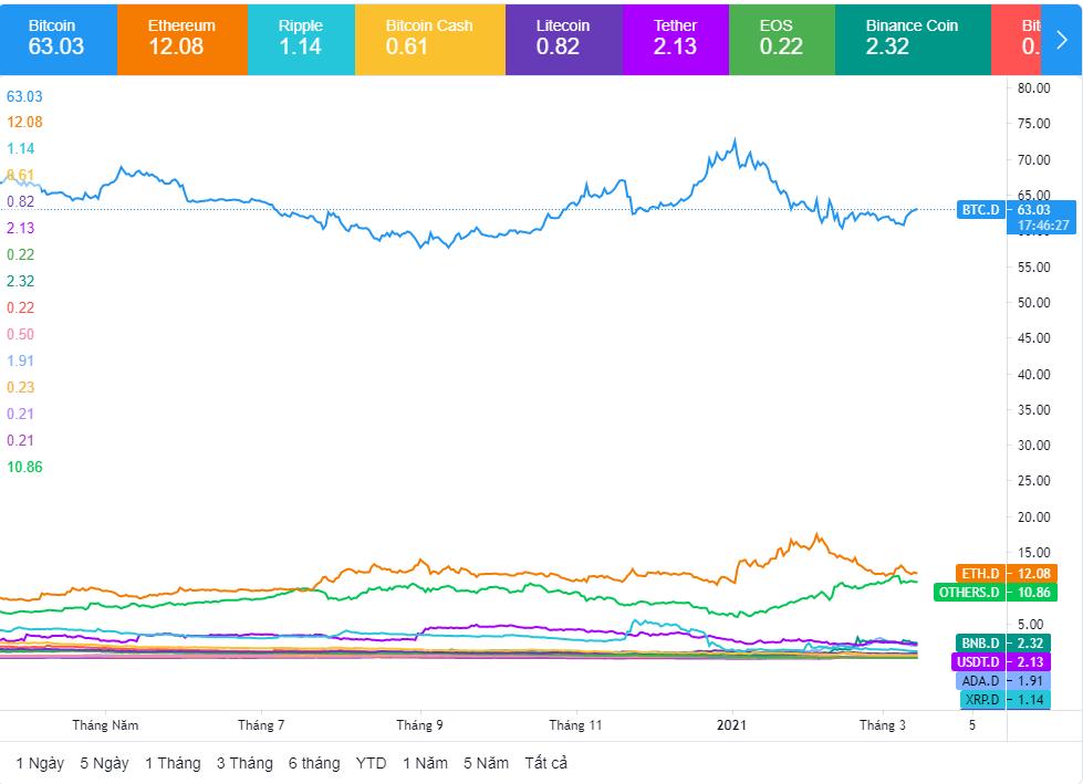 Biểu đồ theo vốn hóa thị trường tiền điện tử