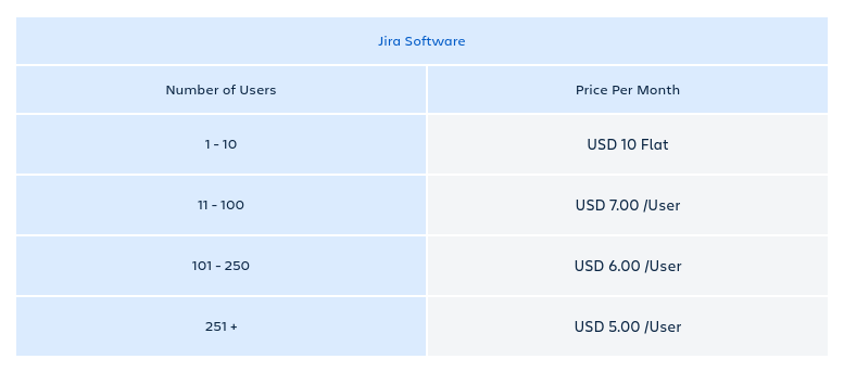 Jira Cloud Pricing Monthly