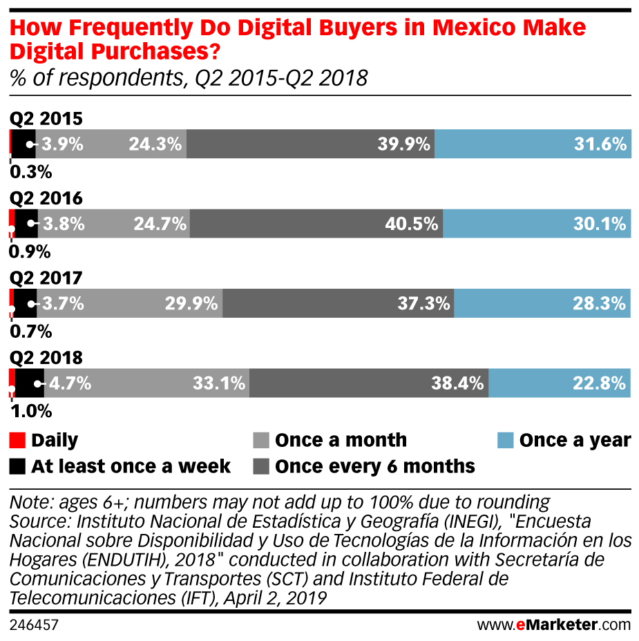 digital buyers México
