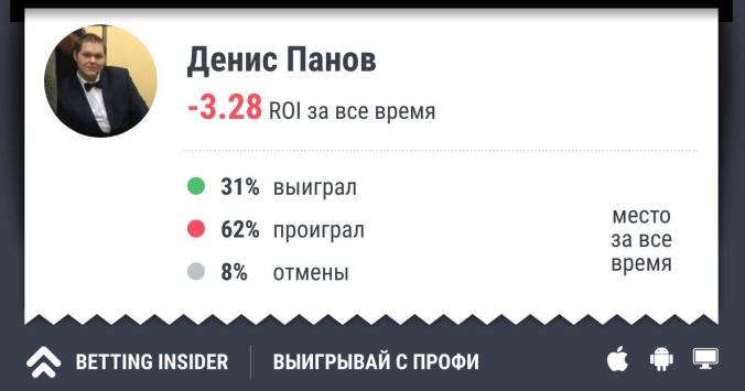Денис Панов: обзор, отзывы, рейтинг