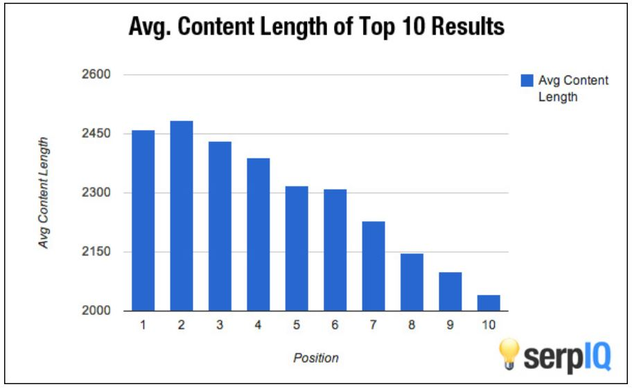 Content length of SEO