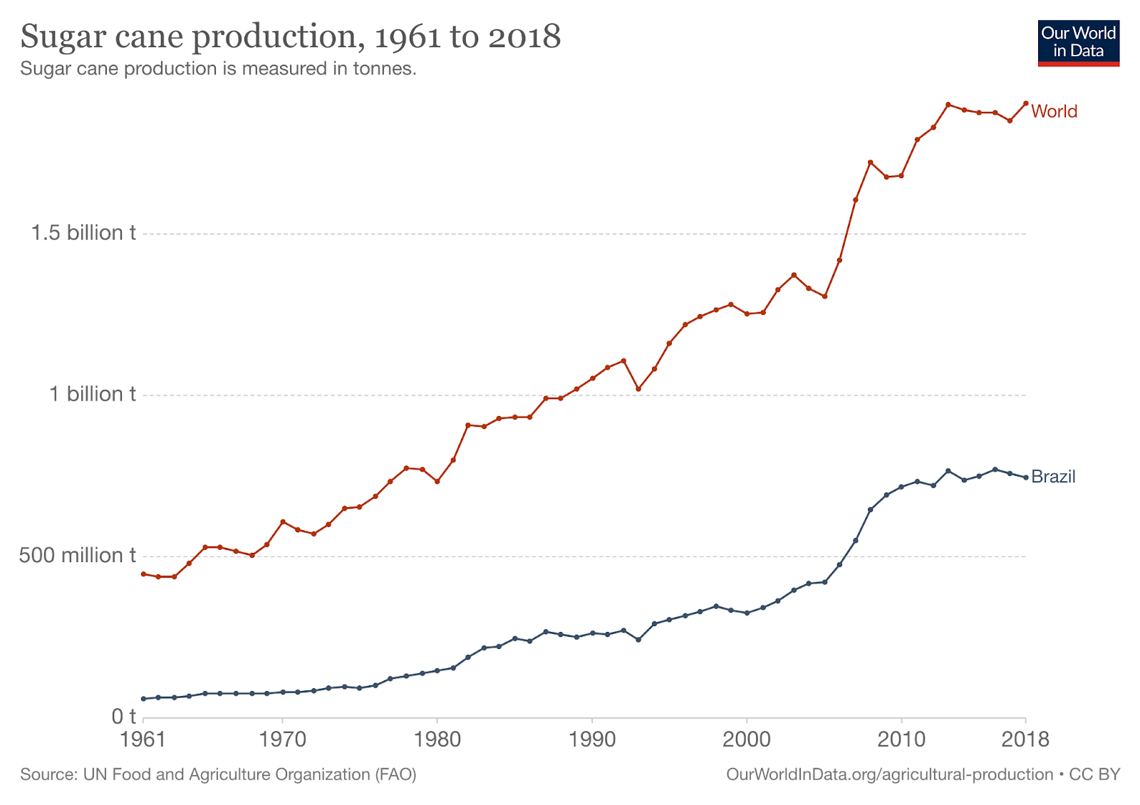 graph of sugar cane production from 1961 to 2018 in billion tonnes
