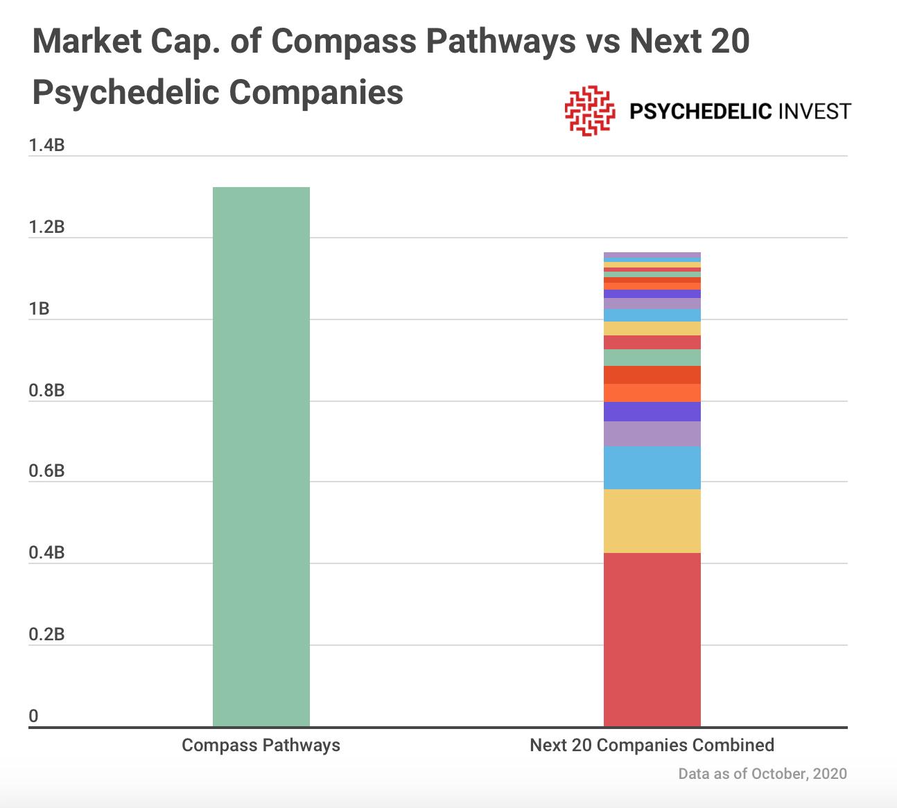 CMPS market cap