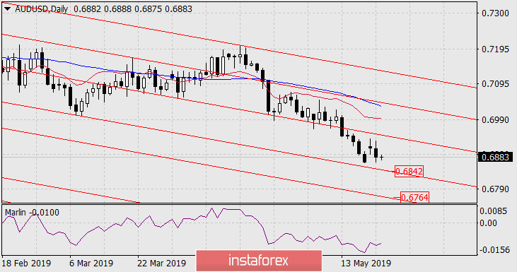 Forecast for AUD/USD on May 22, 2019