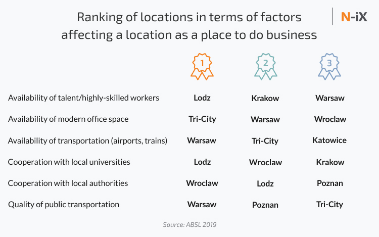 Ranking of locations in terms of factors affecting a location as a place to do business In Poland