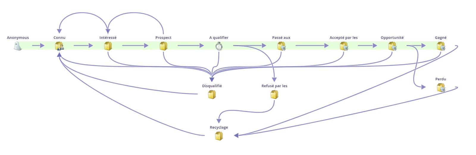 le lead life cycle marketo dans le match marketo vs hubspot