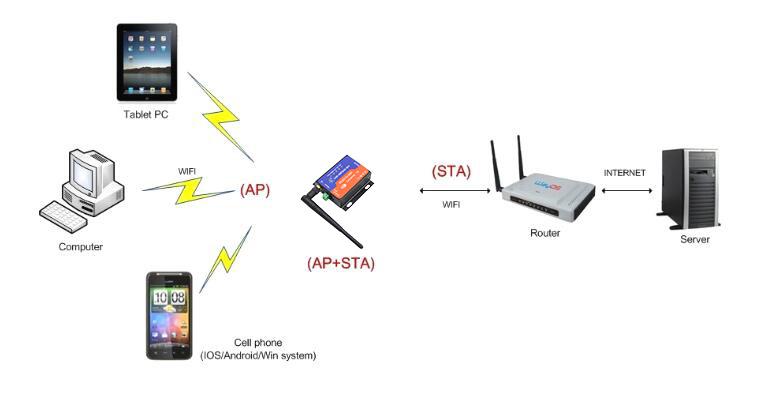 602-application-of-AP-STA.jpg