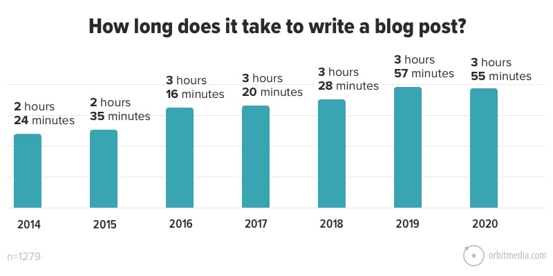 Pie Chart Showing How Long it Takes to Write a Blog Post