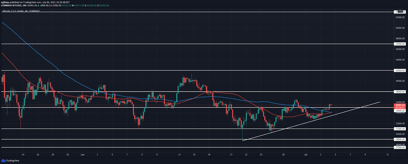 Bitcoin price analysis: BTC moves higher overnight, ready to spike to $38,000 next?