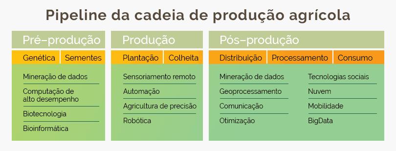 C:UsersUserSilvanaCNPJServiçosRijezaArtigo2019-04-18-Interna-BOAS-Pipeline-producao.png