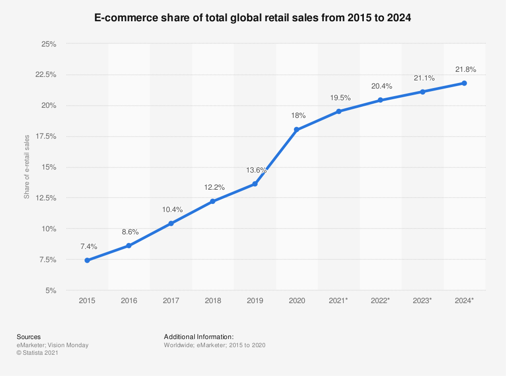Growth of e-Commerce accelerated by 5 years during the pandemic