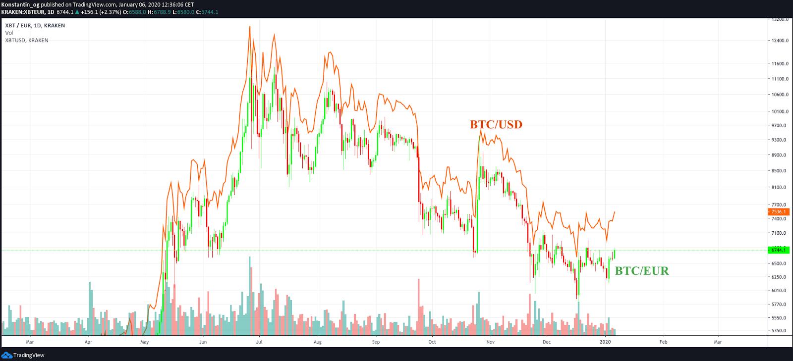 Warum schaut man auf den Dollar Kurs bei Bitcoin und nicht auf Bitcoin in EUR?