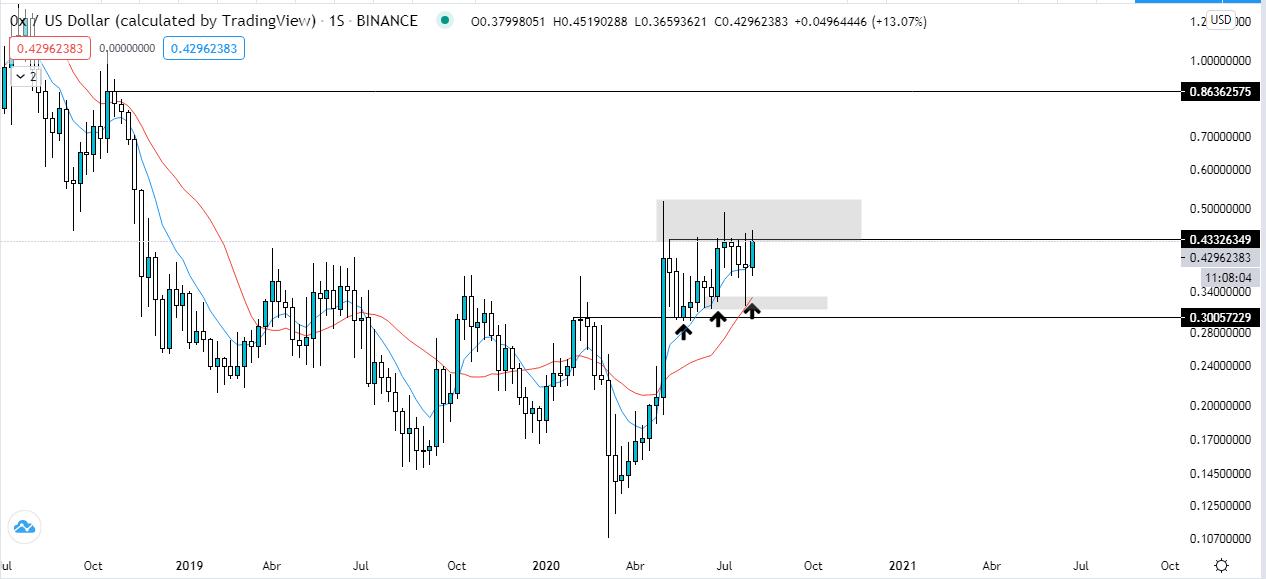 Gráfico semanal 0x vs US dólar. Fuente: TradingView
