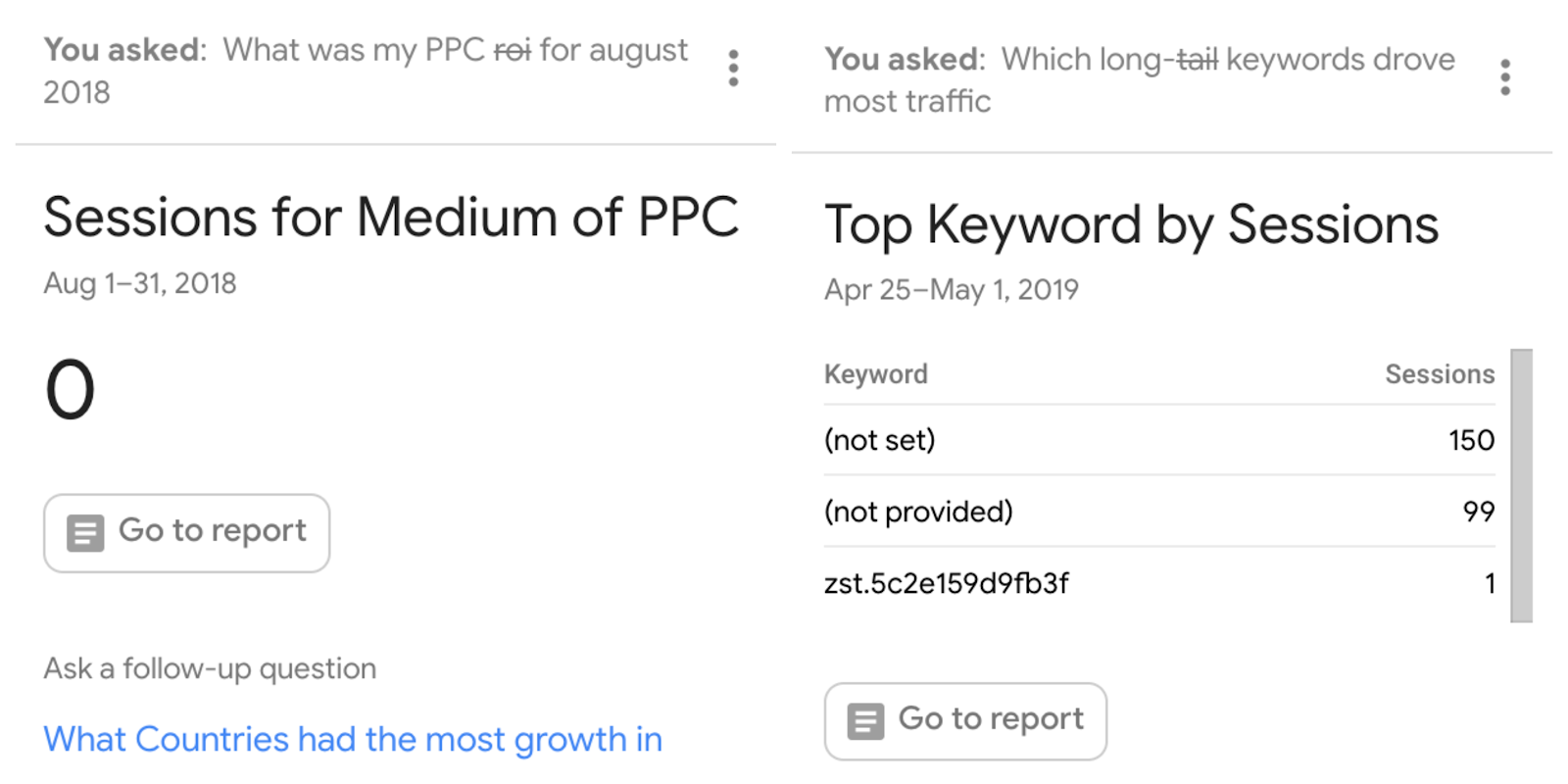 analytics intelligence doesn't understand roi or long-tail keywords.