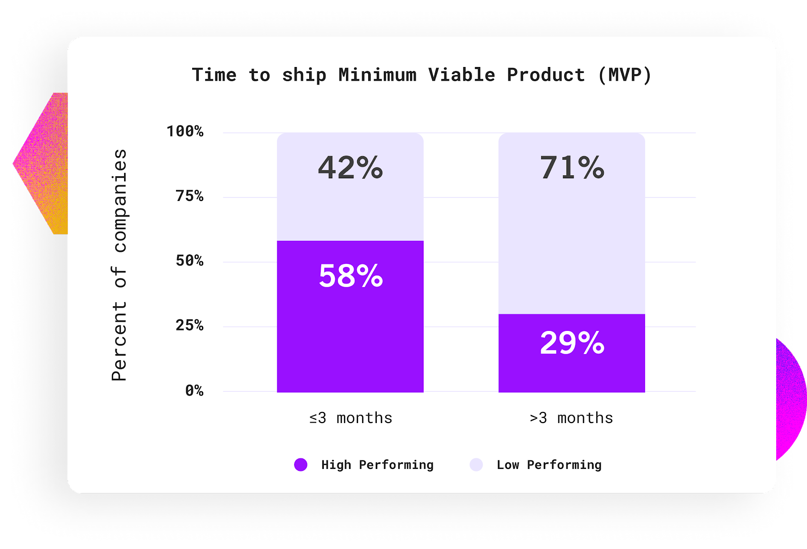 bar chart with time to ship minimum viable product percent of companies