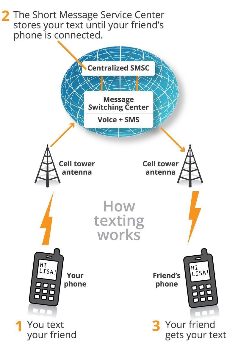 What is SMS? Sms visualized