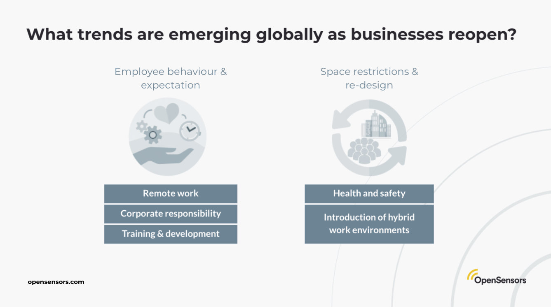 OpenSensors - Emerging trends in return to work