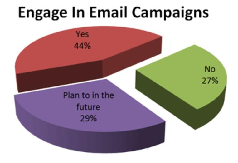 Forty-four percent said that they already engage in email campaigns, while another 29% say they plan to begin engaging in email campaigns in the future.