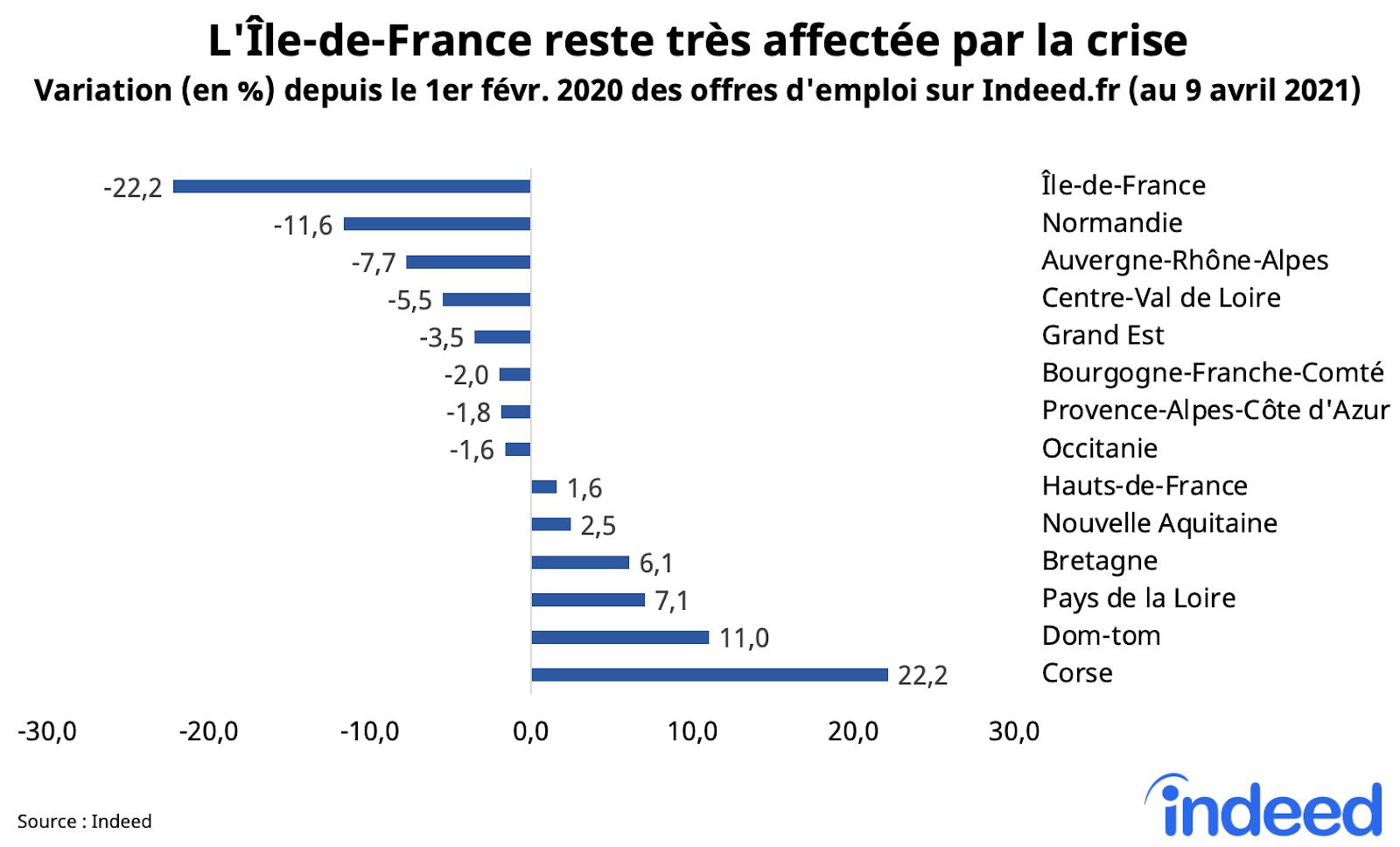 L'ile-de-france reste tres affectee par la crise