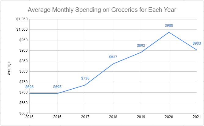 monthly grocery spending