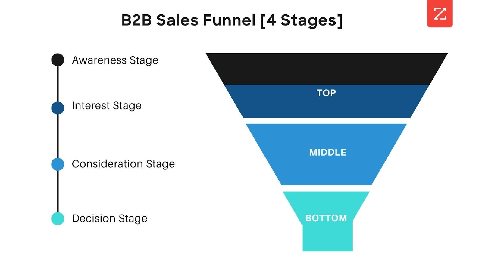 B2B Sales Funnel 4 Stages showing awareness stage, interest stage, consideration stage, and decision stage.