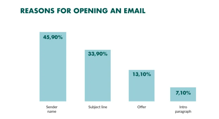 Opening a sales email based on the subject line graph
