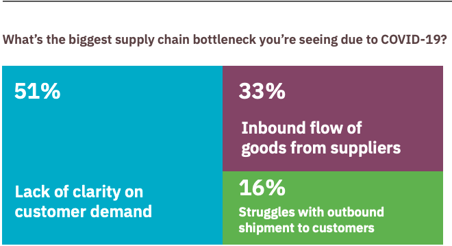 statistics of supply chain bottleneck during COVID-19