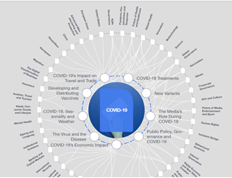 Covid 19 Impact Globally