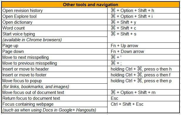 tools and navigation google docs shortcuts for mac
