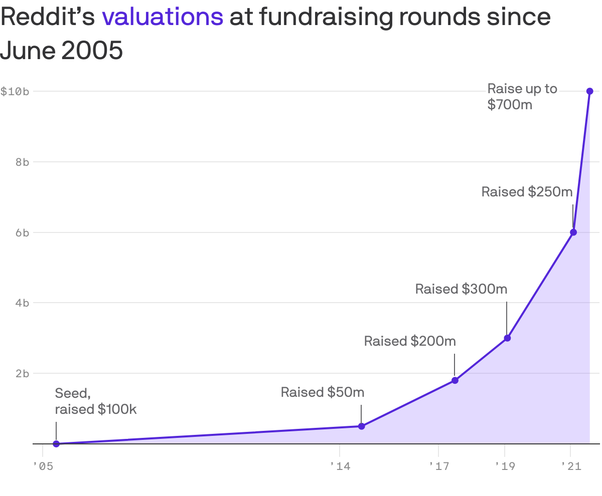 reddit's valuation