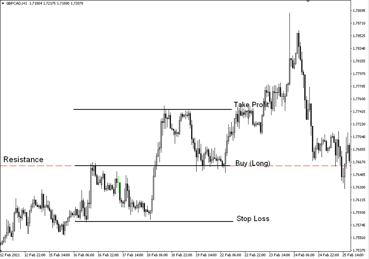 Retest strategy setup for a long trade on a chart