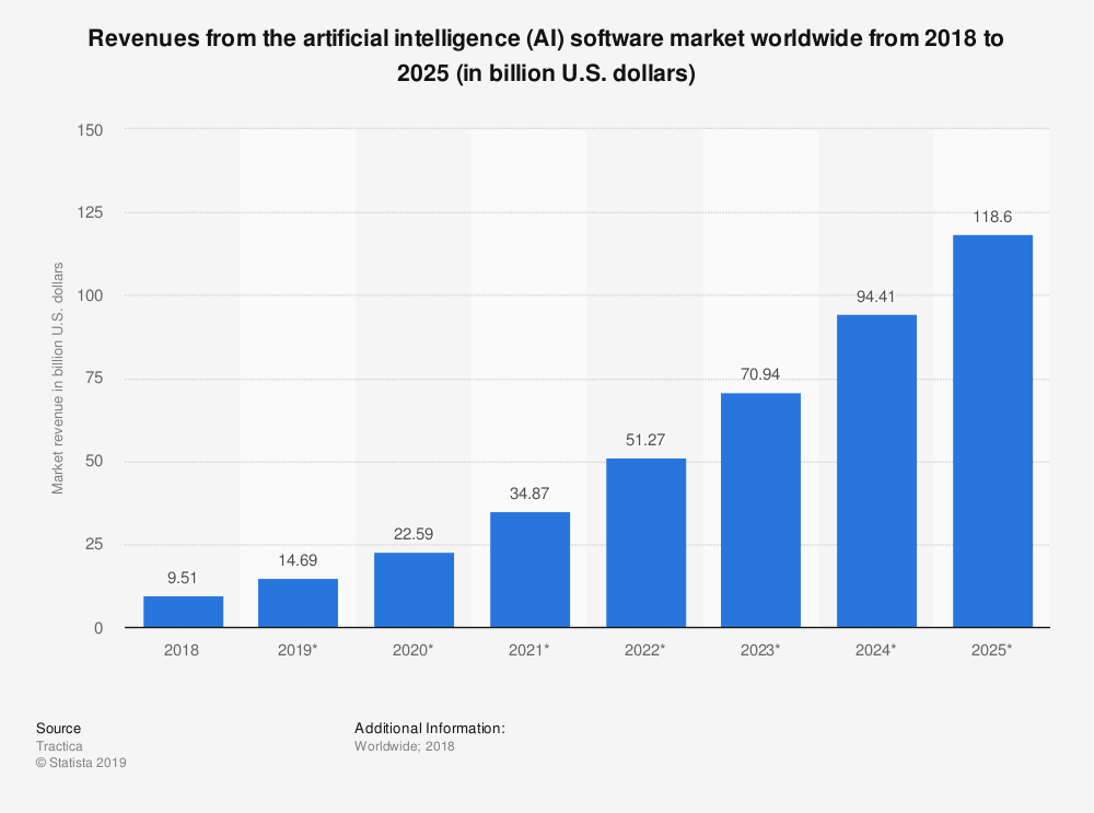Increased AI adoption suggests that cloud computing Aiaas is in demand