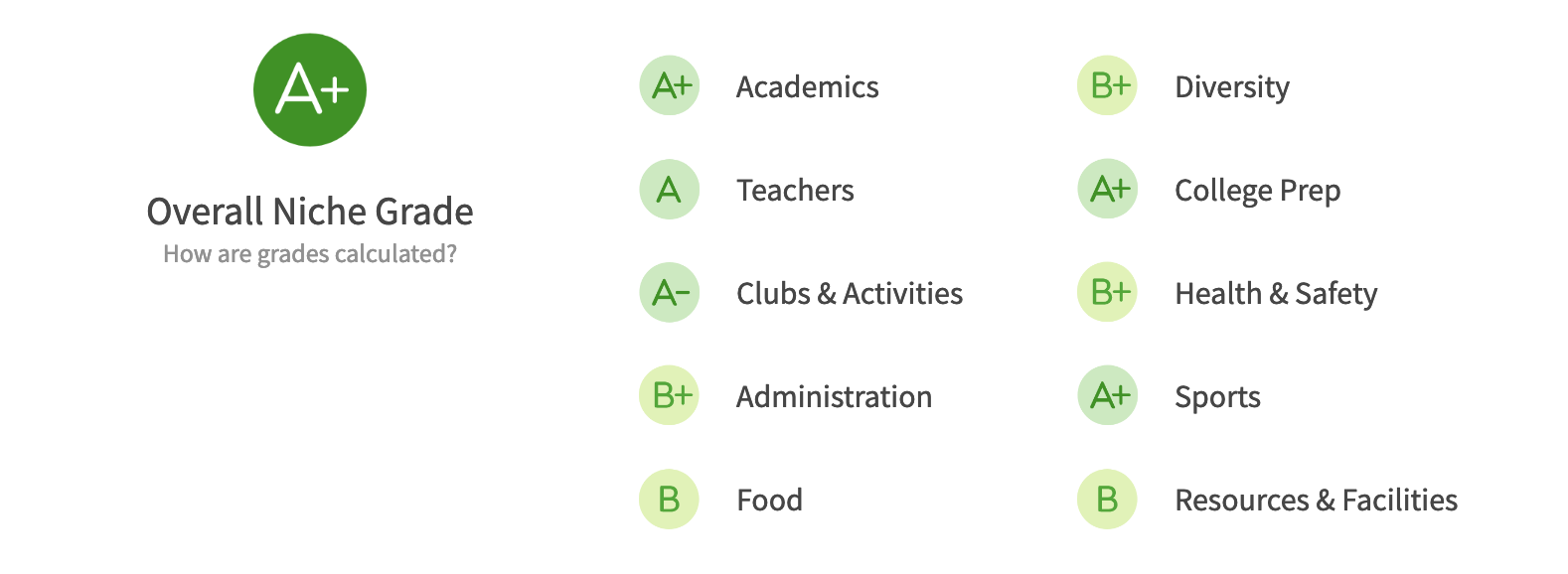 Seattle Public Schools Districts Issaquah niche.com grades