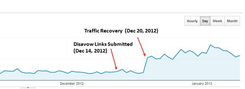Lưu lượng truy cập được khôi phục sau khi xóa các liên kết xấu