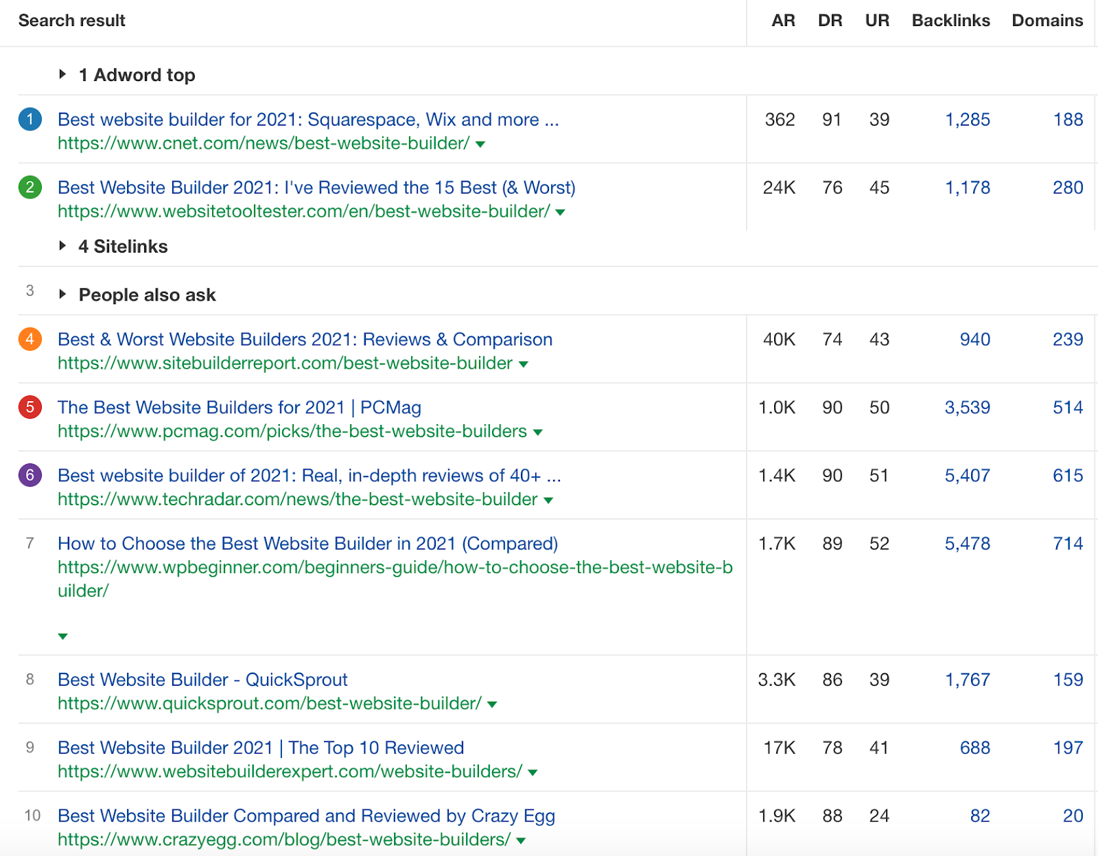"""serp overview for """"best website builders"""" on ahrefs"""