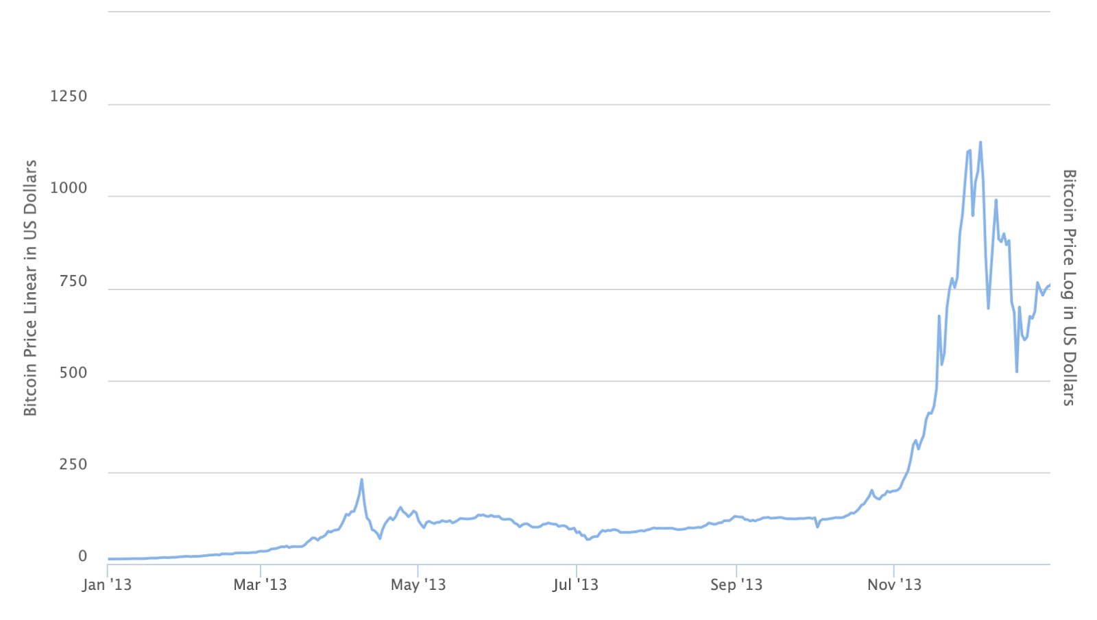 Bitcoin price in 2013