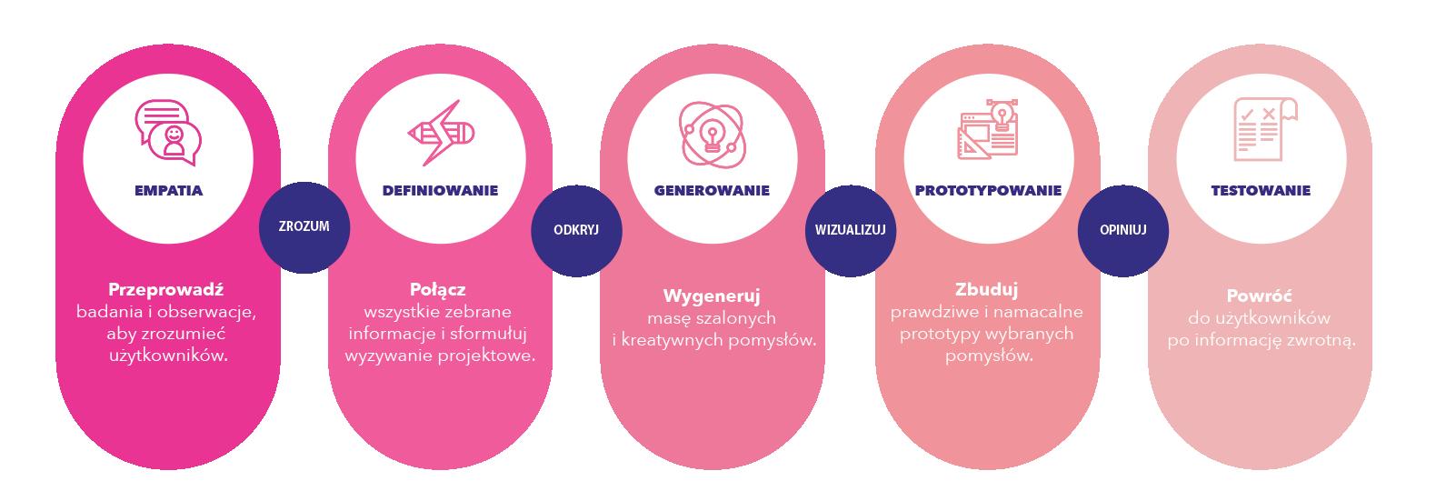 design thinking wrocław