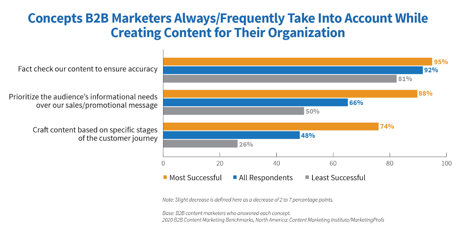 Concepts that B2B marketers take into account while creating content for their organization