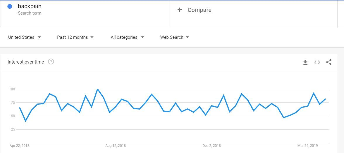 How To Find A Niche Market For Your Website [Step-By-Step Guide] 1