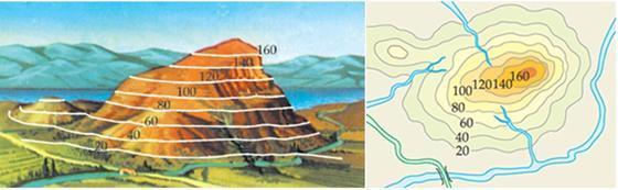 Mapa com leitura de curvas de nível (esquerda) e sua representação topográfica (direita)