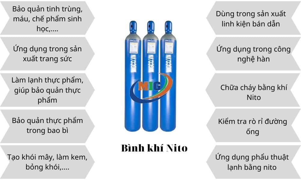 Ứng dụng của khí nitơ
