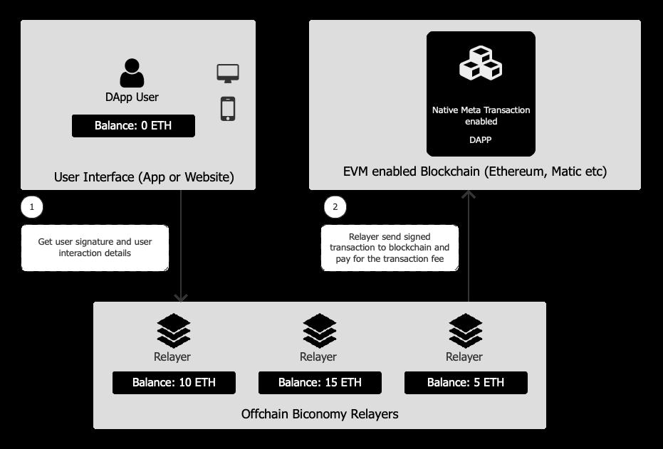 Biconomy Native Meta Transactions