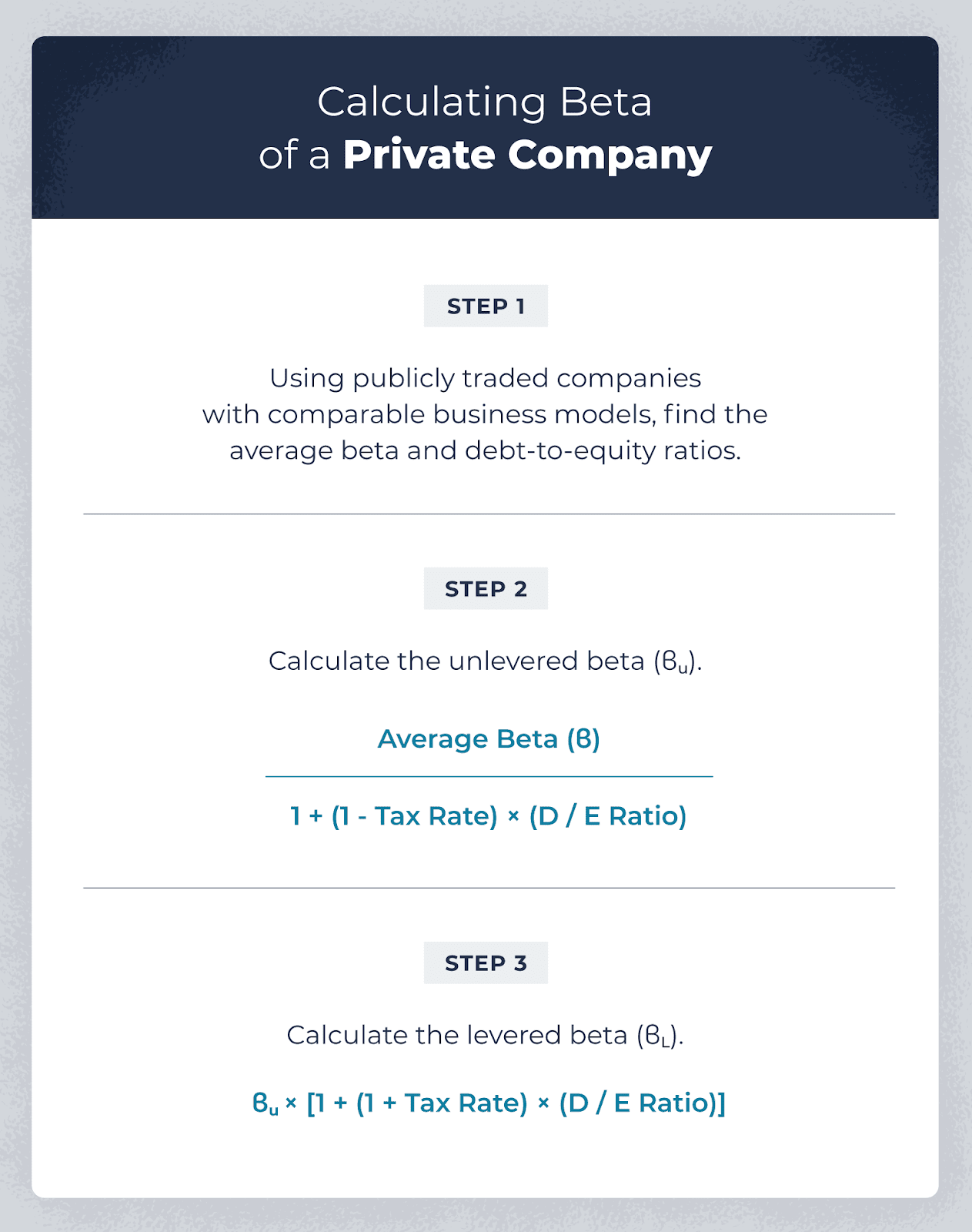 how to calculate beta of a private company in three step infographic.
