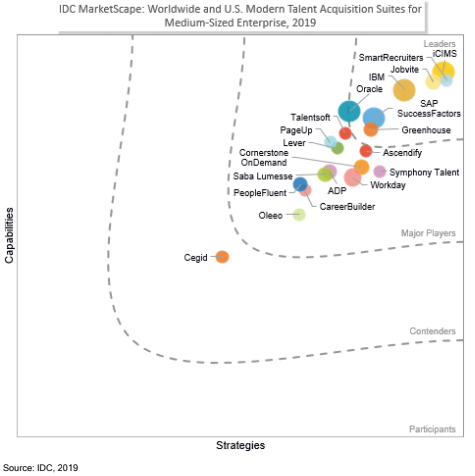 IDC MarketScape vendor analysis model