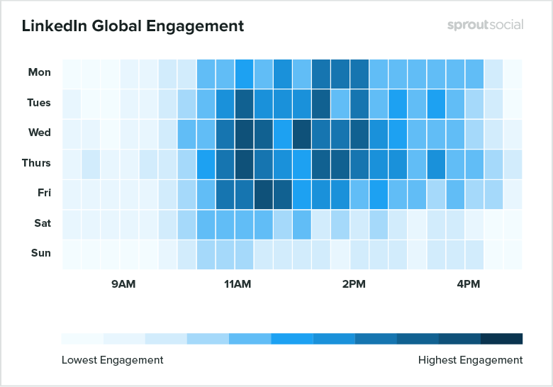 Linkedin Global Engagement