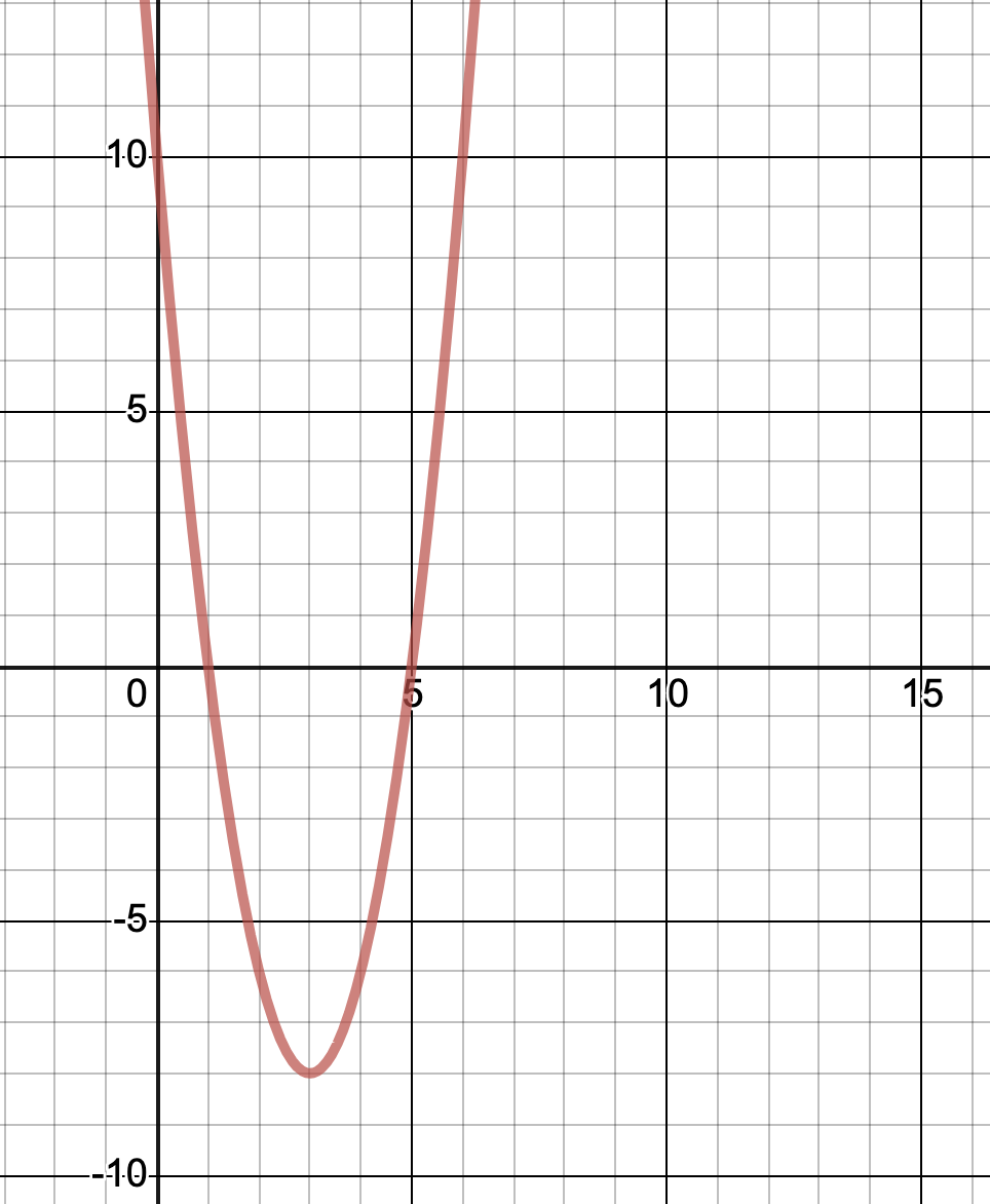 Sketch of required parabola as seen on desmos