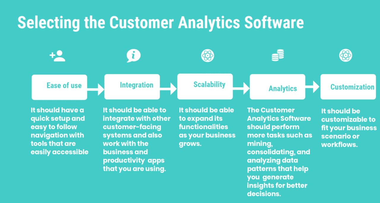 How to choose the right Customer Analytics Software