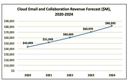 Cloud business email market to double by 2024