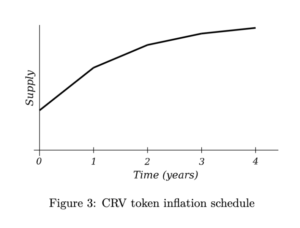 curve finance token